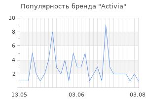Популярность бренда activia
