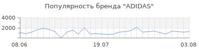 Популярность adidas
