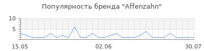 Популярность affenzahn