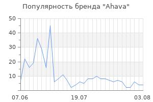Популярность бренда ahava