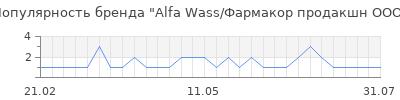 Популярность alfa wass фармакор продакшн ооо