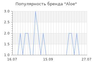 Популярность бренда aloe
