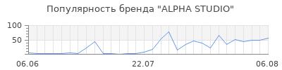 Популярность alpha studio