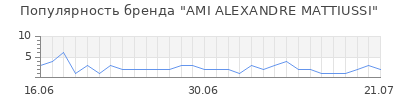 Популярность ami alexandre mattiussi