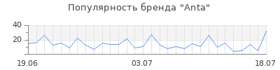 Популярность anta