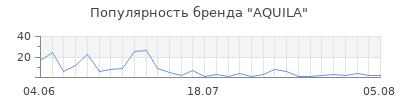 Популярность aquila