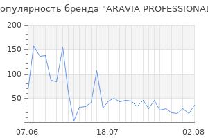 Популярность бренда aravia professional