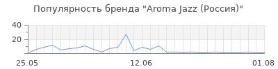 Популярность aroma jazz россия