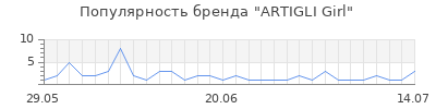 Популярность artigli girl