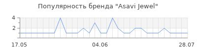 Популярность asavi jewel