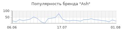 Популярность ash