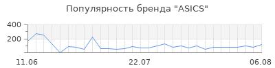 Популярность asics