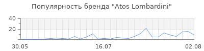 Популярность atos lombardini