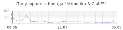 Популярность atributika club
