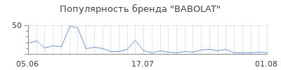 Популярность babolat