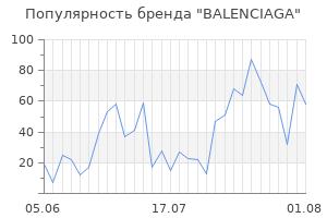Популярность бренда balenciaga