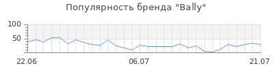 Популярность bally