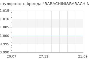 Популярность бренда barachini barachini