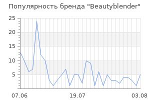 Популярность бренда beautyblender