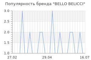 Популярность бренда bello belicci