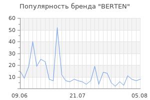 Популярность бренда berten