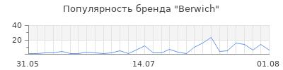 Популярность berwich