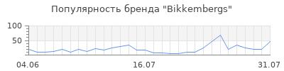 Популярность bikkembergs