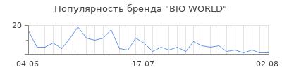 Популярность bio world