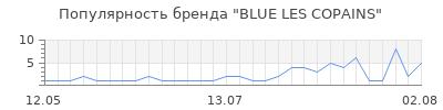 Популярность blue les copains