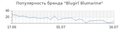 Популярность blugirl blumarine