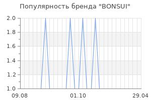 Популярность бренда bonsui