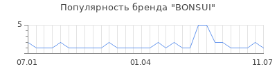 Популярность bonsui