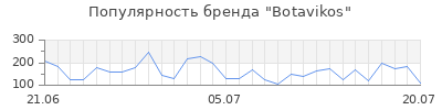 Популярность botavikos