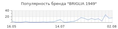 Популярность briglia 1949