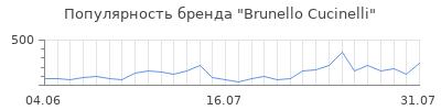 Популярность brunello cucinelli