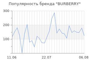 Популярность бренда burberry
