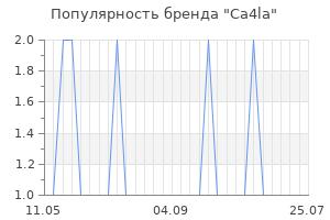 Популярность бренда ca4la