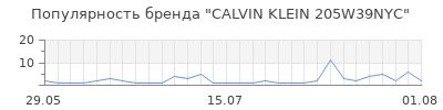 Популярность calvin klein 205w39nyc