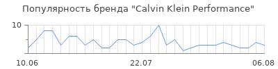 Популярность calvin klein performance
