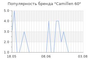 Популярность бренда camillen 60
