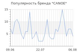 Популярность бренда canoe
