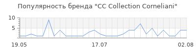Популярность cc collection corneliani