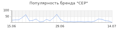 Популярность cep
