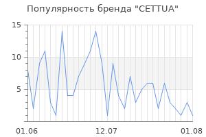 Популярность бренда cettua