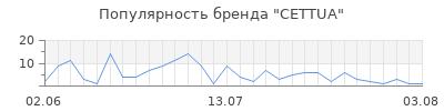 Популярность cettua