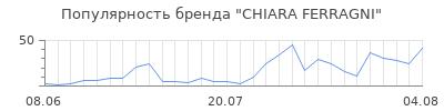 Популярность chiara ferragni