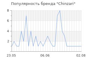 Популярность бренда chinzari