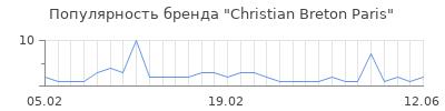 Популярность christian breton paris