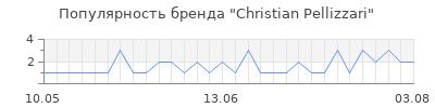 Популярность christian pellizzari