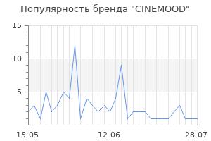 Популярность бренда cinemood